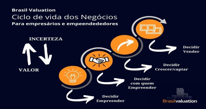 Ciclo de vida dos negócios